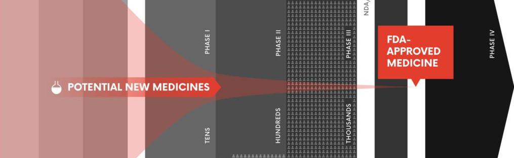 Descoberta e desenvolvimento de medicamentos